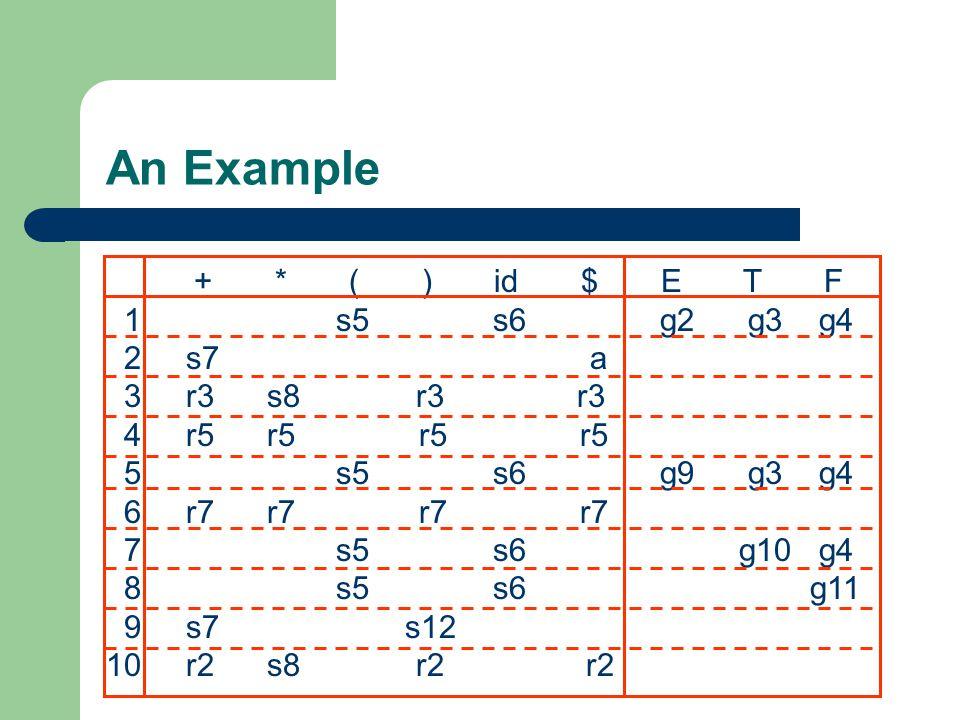 An Example + * ( ) id $ E T F 1 s5 s6 g2 g3 g4 2 s7 a 3 r3 s8 r3 r3
