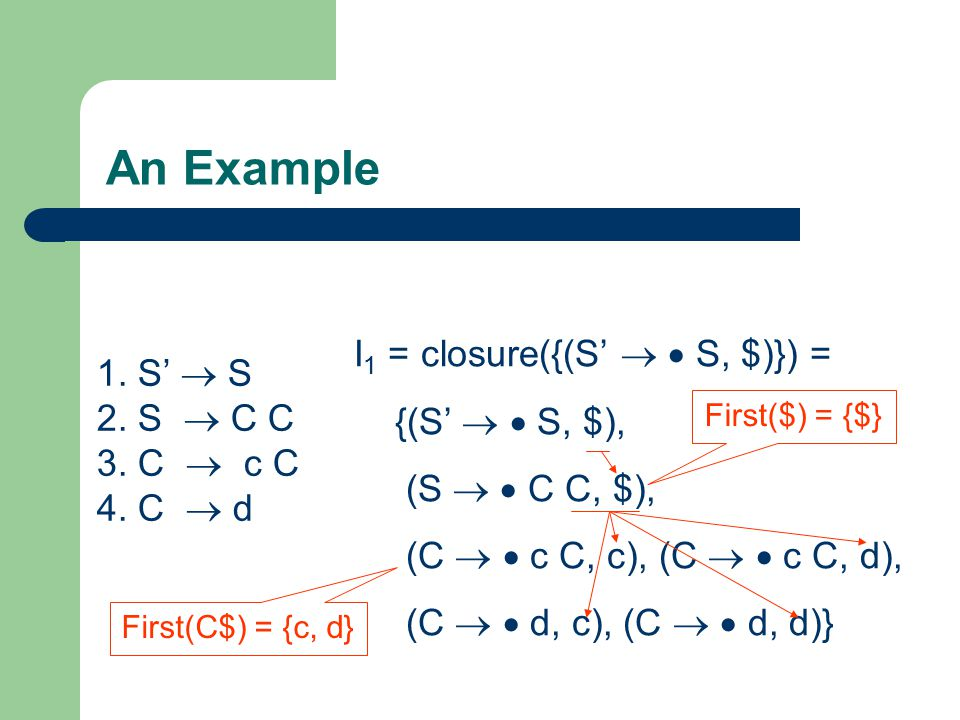 An Example I1 = closure({(S'   S, $)}) = {(S'   S, $),