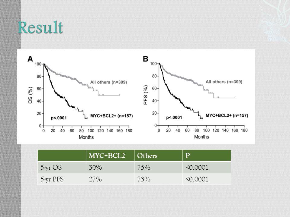 Result 64% MYC(+), 50% BCL-2(+) 34% MYC(+) + BCL-2(+)