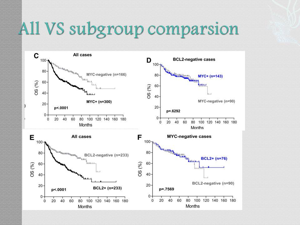 All VS subgroup comparsion