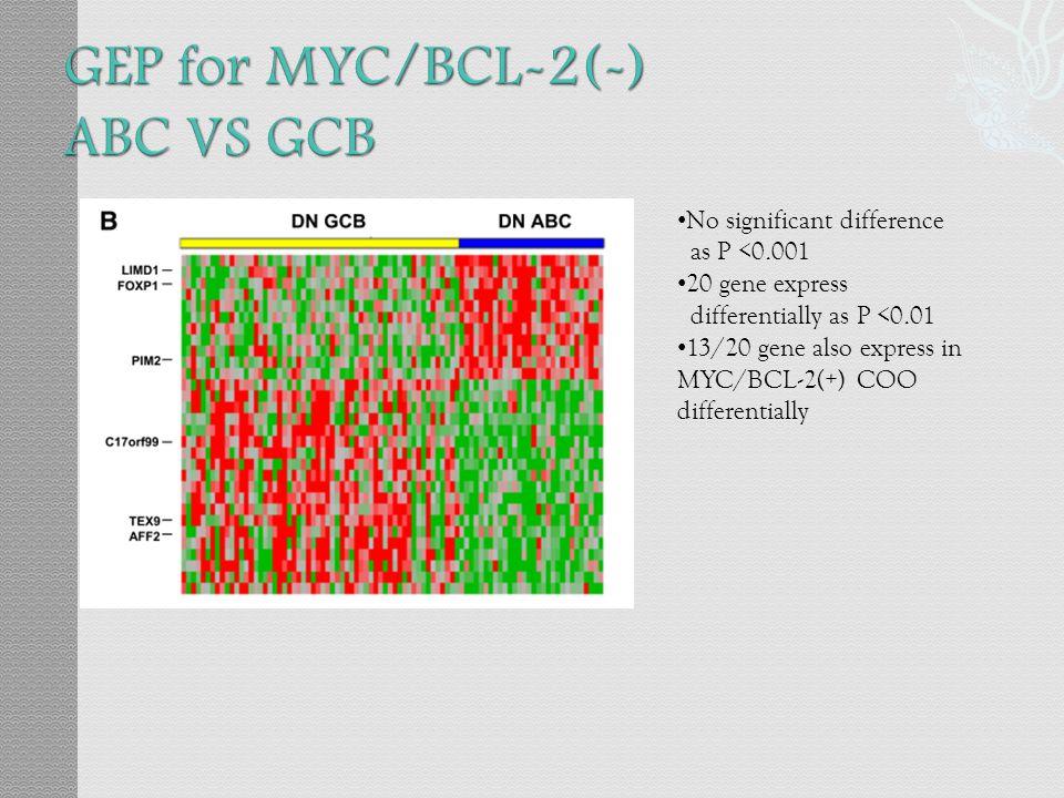 GEP for MYC/BCL-2(-) ABC VS GCB