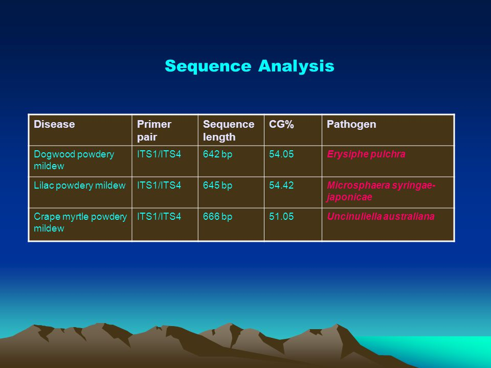 Sequence Analysis Disease Primer pair Sequence length CG% Pathogen