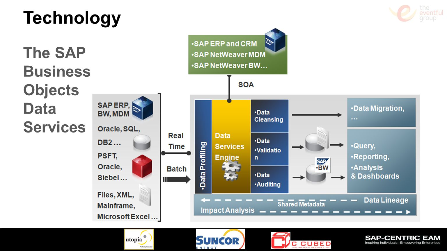 Technology The SAP Business Objects Data Services