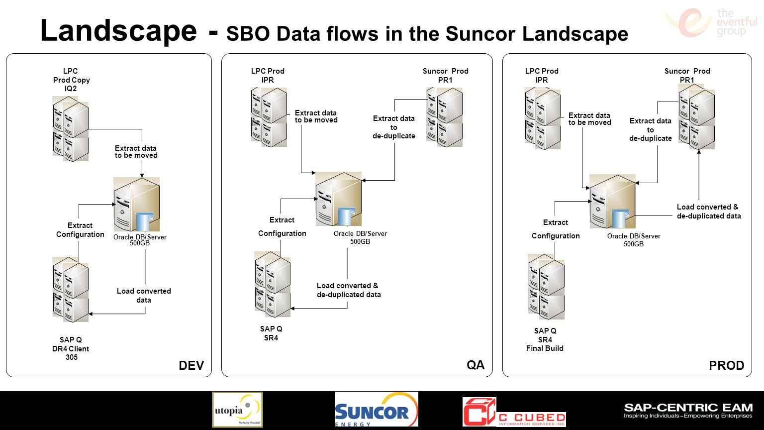 Landscape - SBO Data flows in the Suncor Landscape