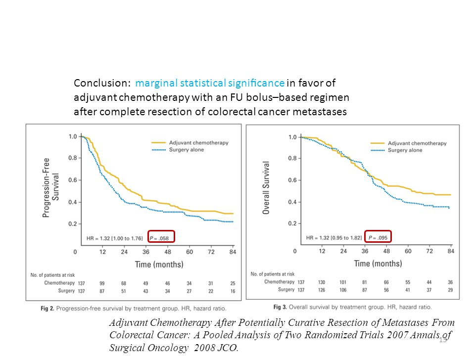 Conclusion: marginal statistical significance in favor of adjuvant chemotherapy with an FU bolus–based regimen after complete resection of colorectal cancer metastases