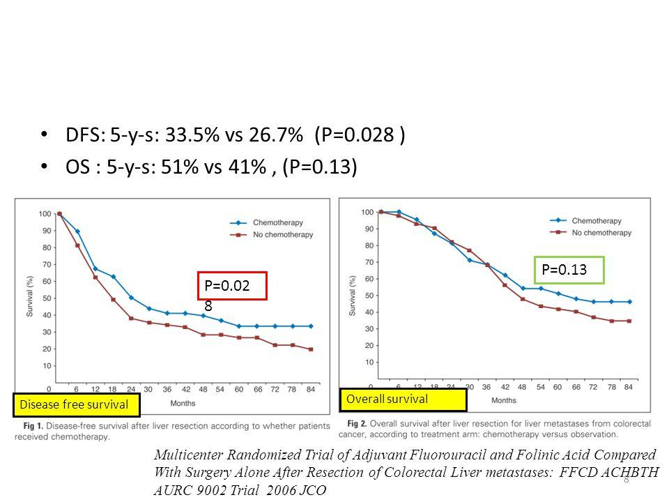 DFS: 5-y-s: 33.5% vs 26.7% (P=0.028 ) OS : 5-y-s: 51% vs 41% , (P=0.13) P=0.13. P=0.028. 結果顯示: 術後接受化療的這組病人在DFS這部分有明顯的好處,但在存活率發現並無顯著意義。