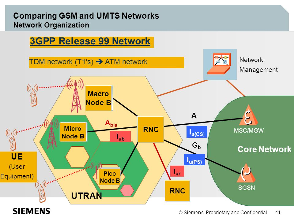 Comparing GSM and UMTS Networks Network Organization
