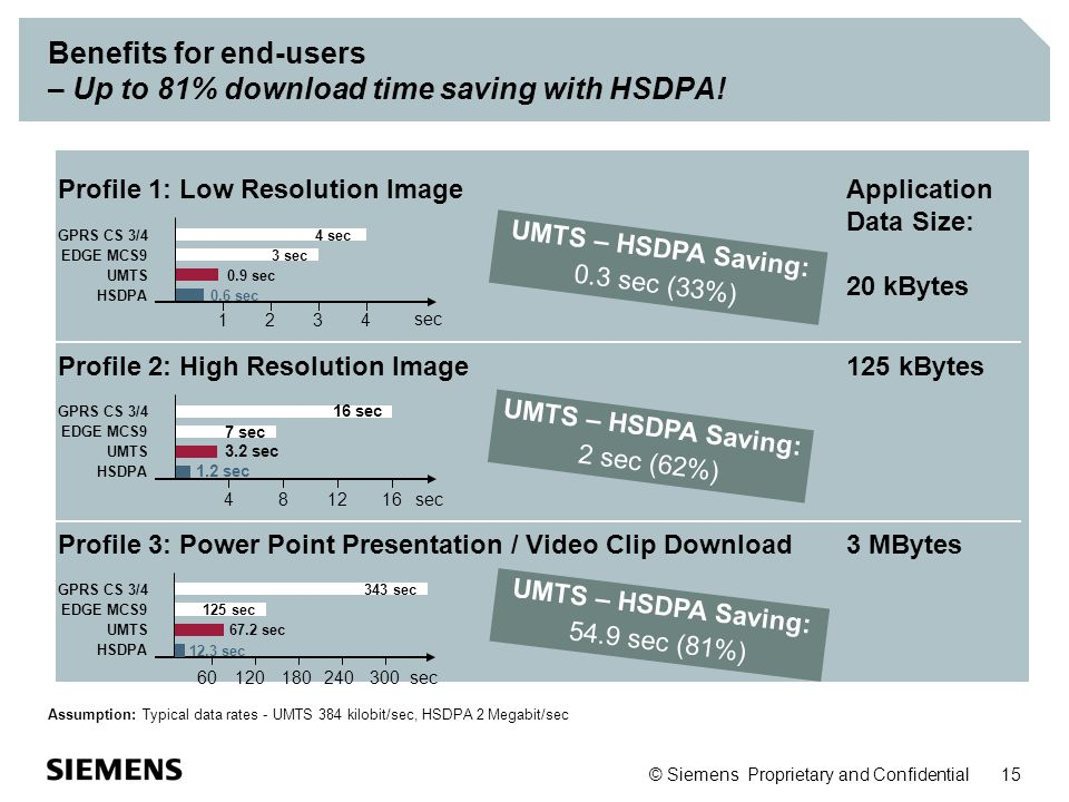 Benefits for end-users – Up to 81% download time saving with HSDPA!