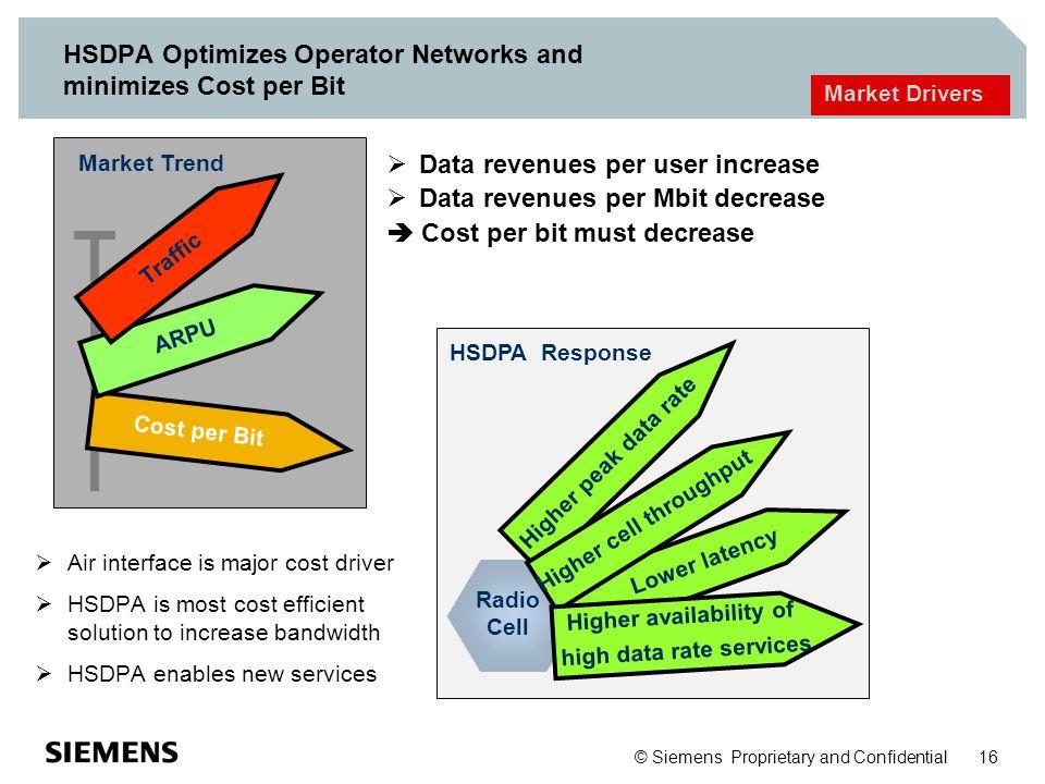 HSDPA Optimizes Operator Networks and minimizes Cost per Bit