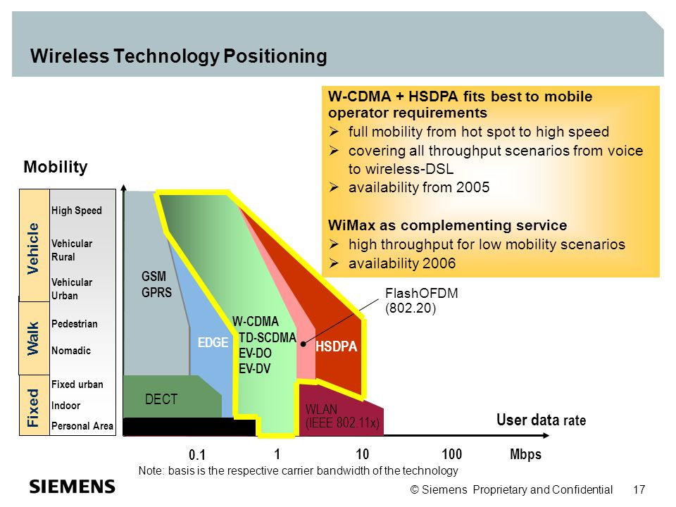Wireless Technology Positioning