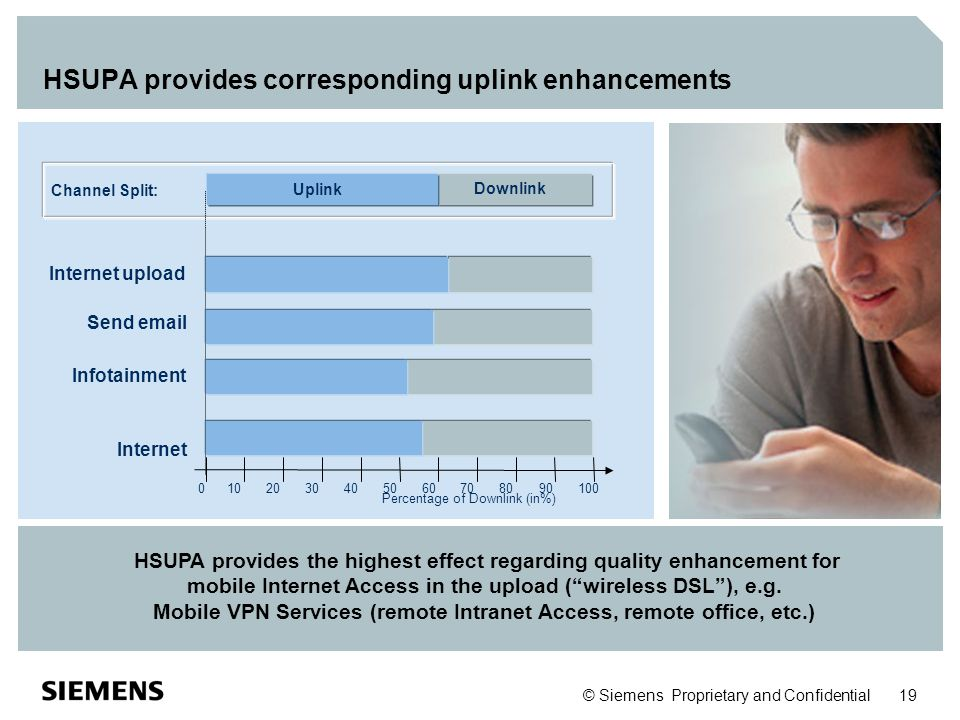 HSUPA provides corresponding uplink enhancements