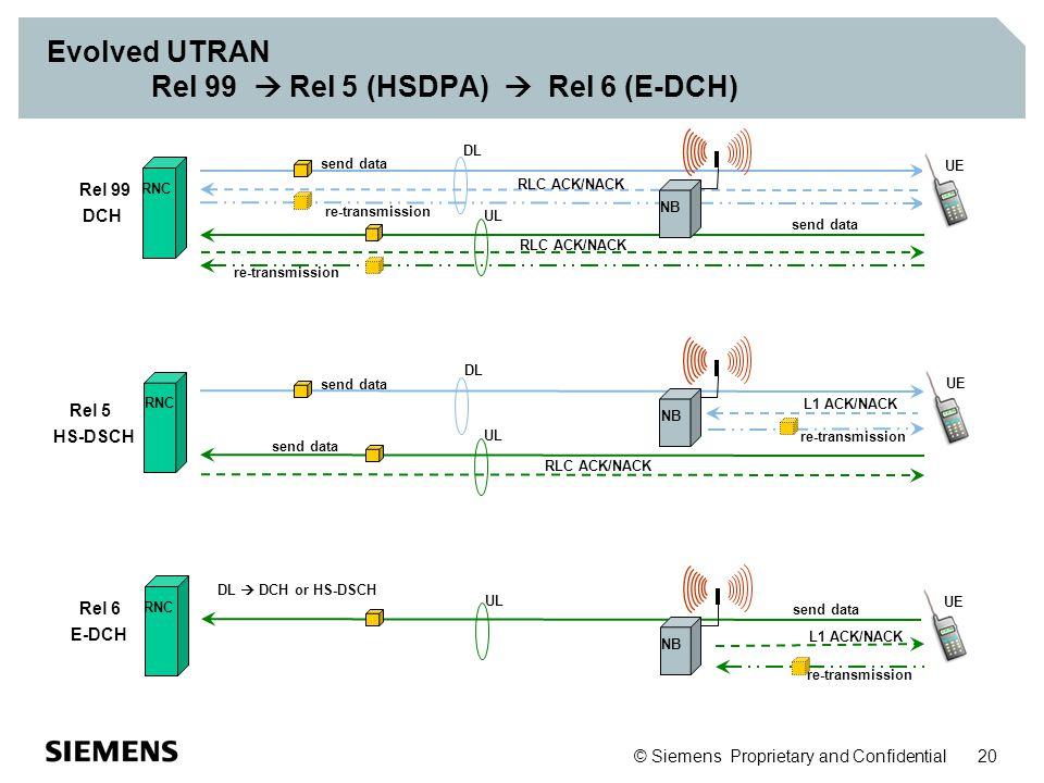 Evolved UTRAN Rel 99  Rel 5 (HSDPA)  Rel 6 (E-DCH)
