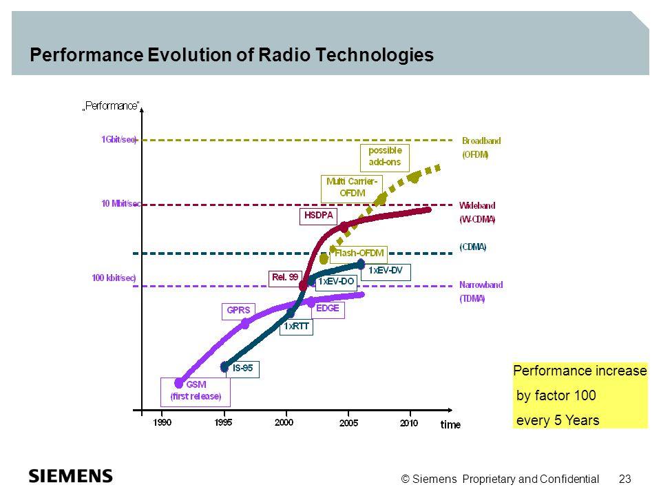 Performance Evolution of Radio Technologies