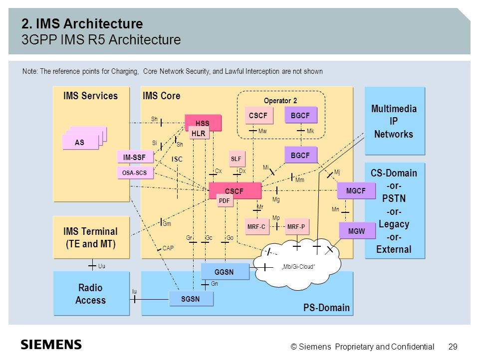 2. IMS Architecture 3GPP IMS R5 Architecture