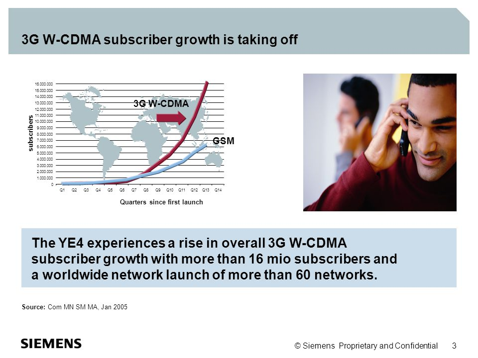 3G W-CDMA subscriber growth is taking off