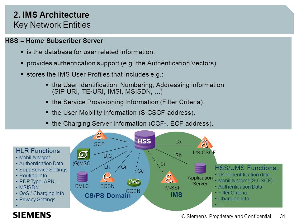 2. IMS Architecture Key Network Entities
