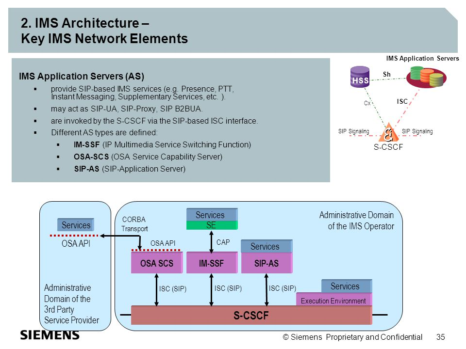2. IMS Architecture – Key IMS Network Elements