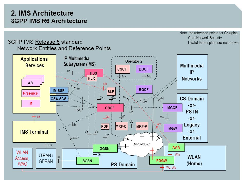 2. IMS Architecture 3GPP IMS R6 Architecture