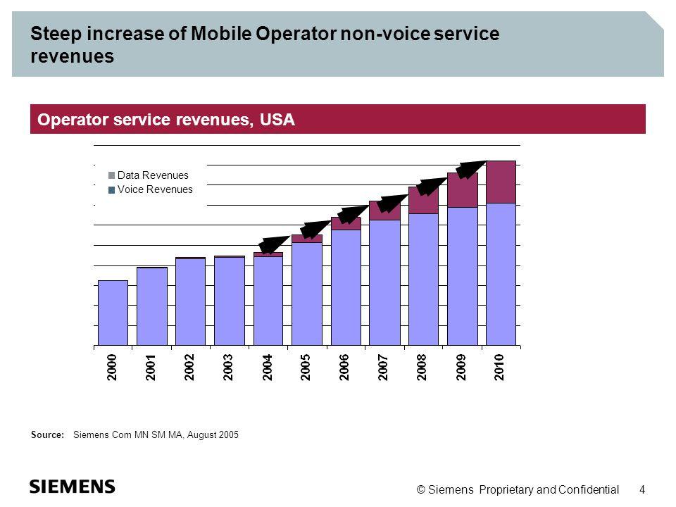 Steep increase of Mobile Operator non-voice service revenues