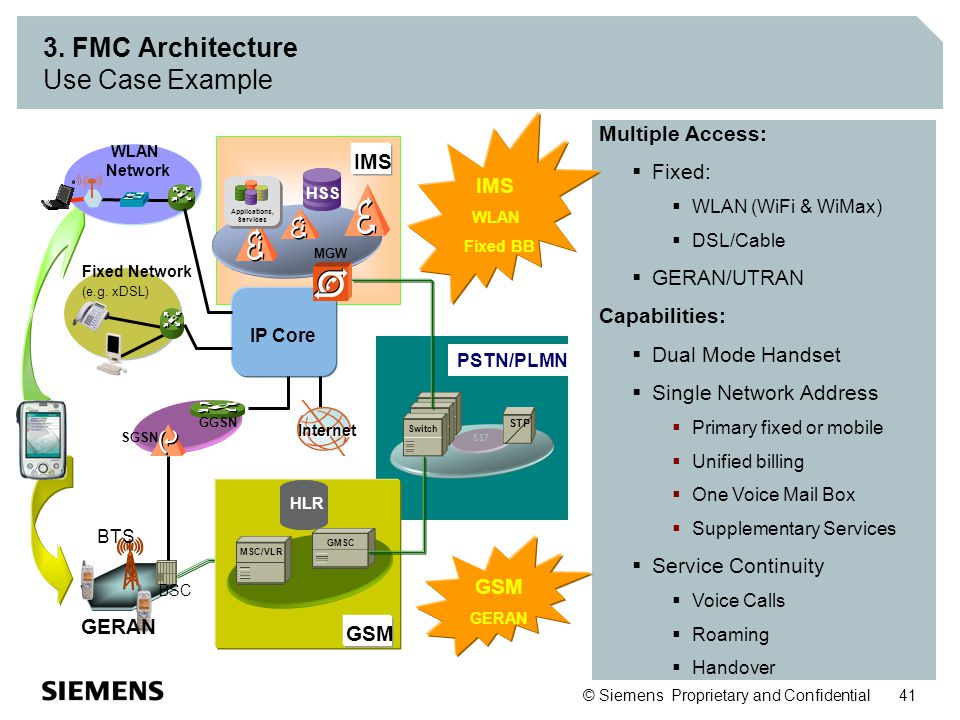 3. FMC Architecture Use Case Example