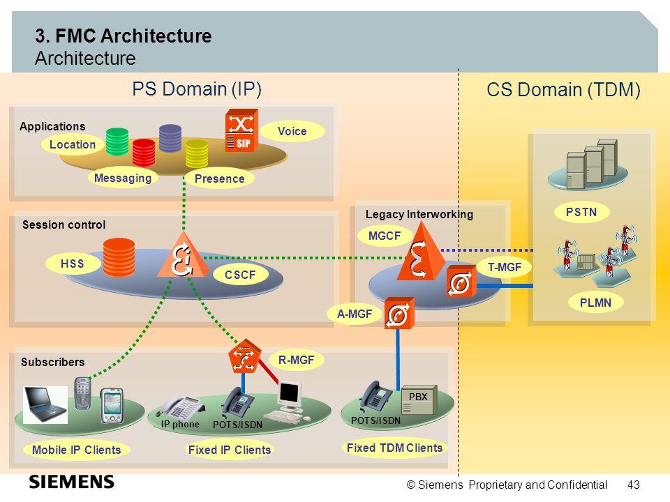 SIP 3. FMC Architecture Architecture PS Domain (IP) CS Domain (TDM)