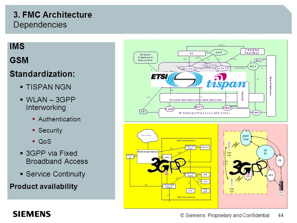 3. FMC Architecture Dependencies