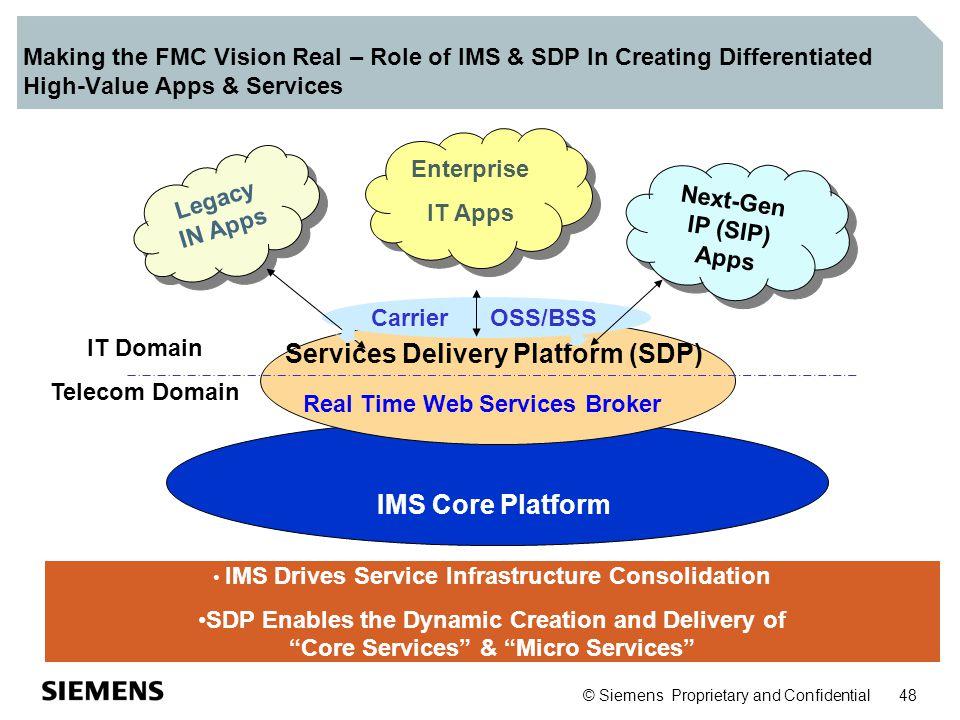 Services Delivery Platform (SDP) IMS Core Platform