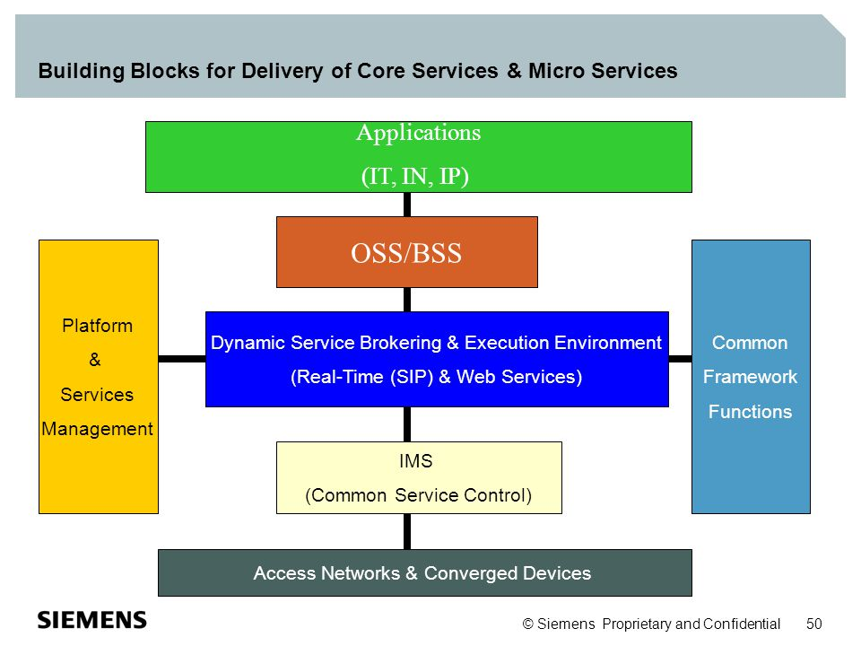 Building Blocks for Delivery of Core Services & Micro Services