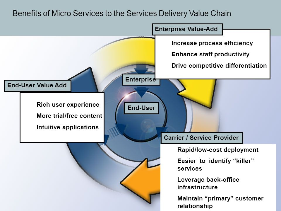 Benefits to the Value Chain