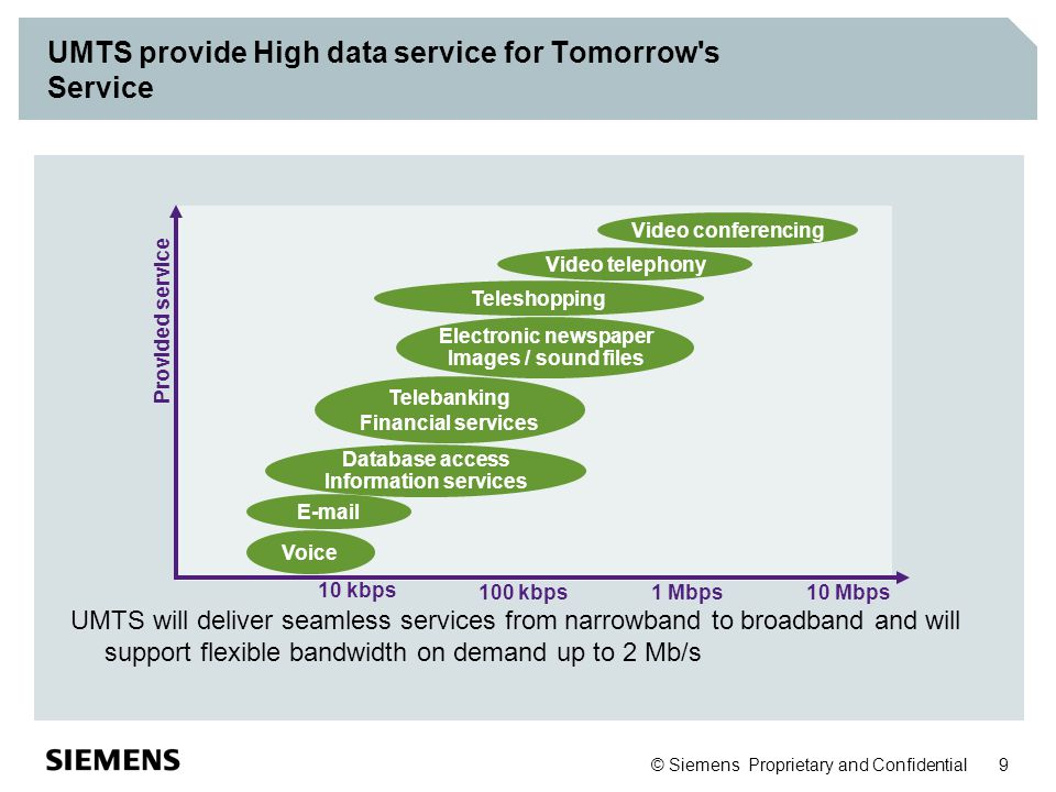 UMTS provide High data service for Tomorrow s Service