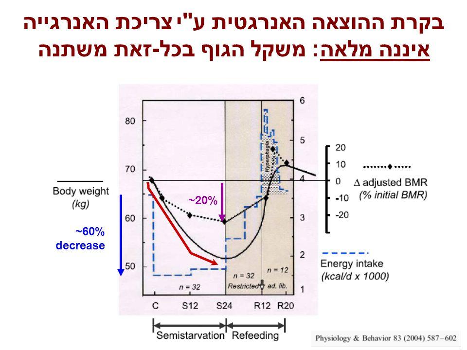 בקרת ההוצאה האנרגטית ע י צריכת האנרגייה איננה מלאה: משקל הגוף בכל-זאת משתנה