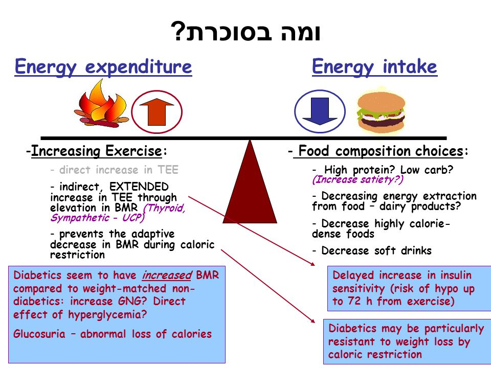 ומה בסוכרת Energy expenditure Energy intake Increasing Exercise: