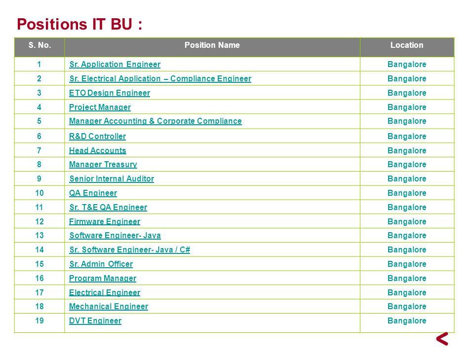 Positions IT BU : S. No. Position Name Location 1