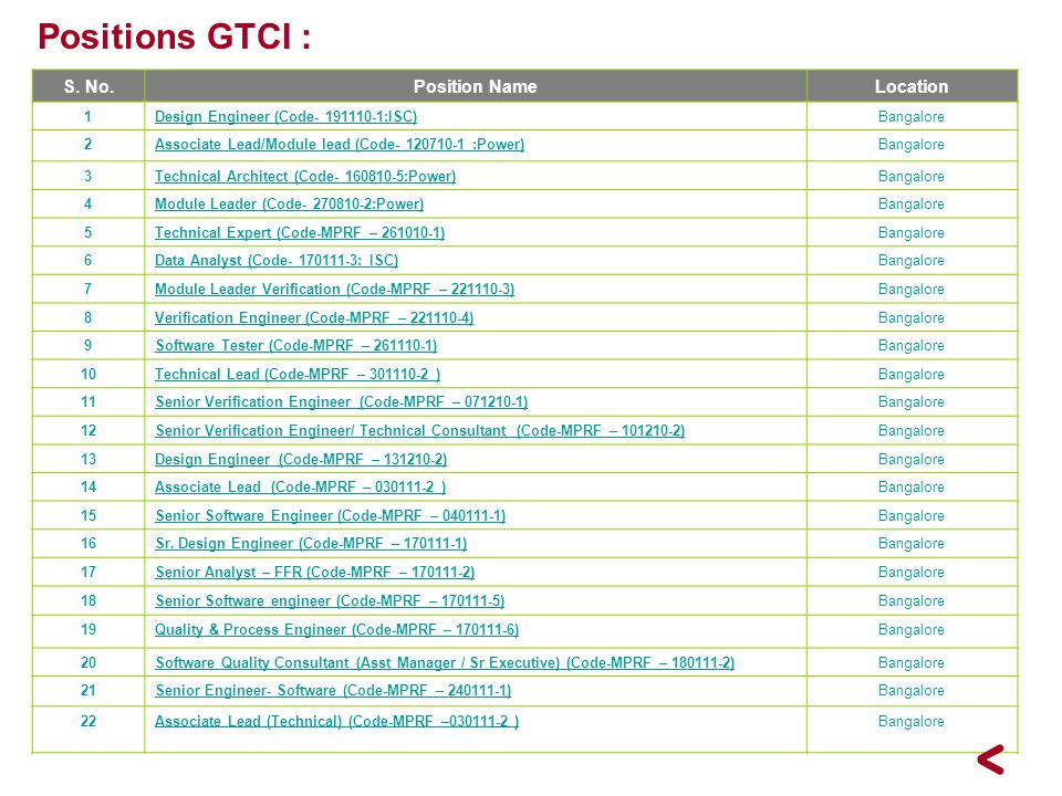 Positions GTCI : S. No. Position Name Location 1