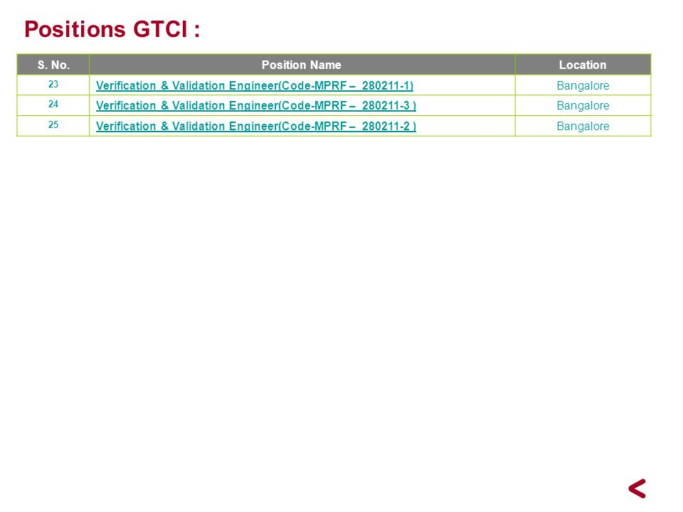 Positions GTCI : S. No. Position Name Location