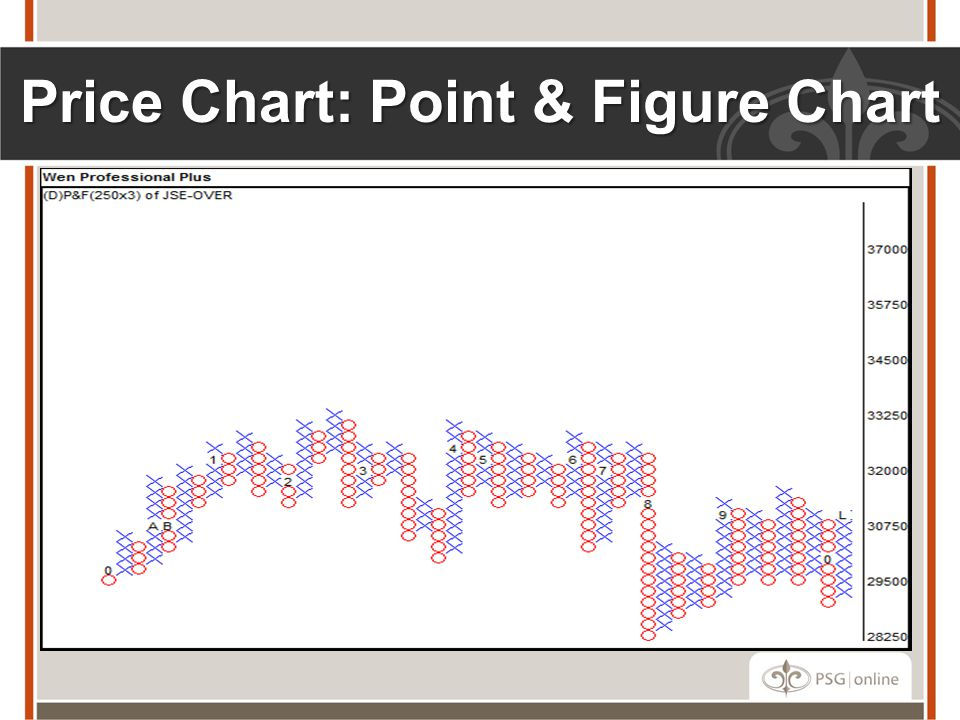 Price Chart: Point & Figure Chart