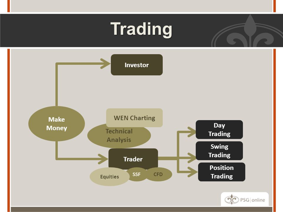 Trading Investor Make WEN Charting Money Day Technical Trading