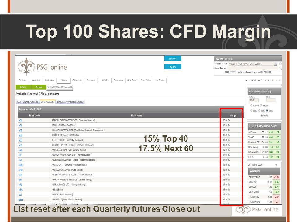 Top 100 Shares: CFD Margin 15% Top 40 17.5% Next 60