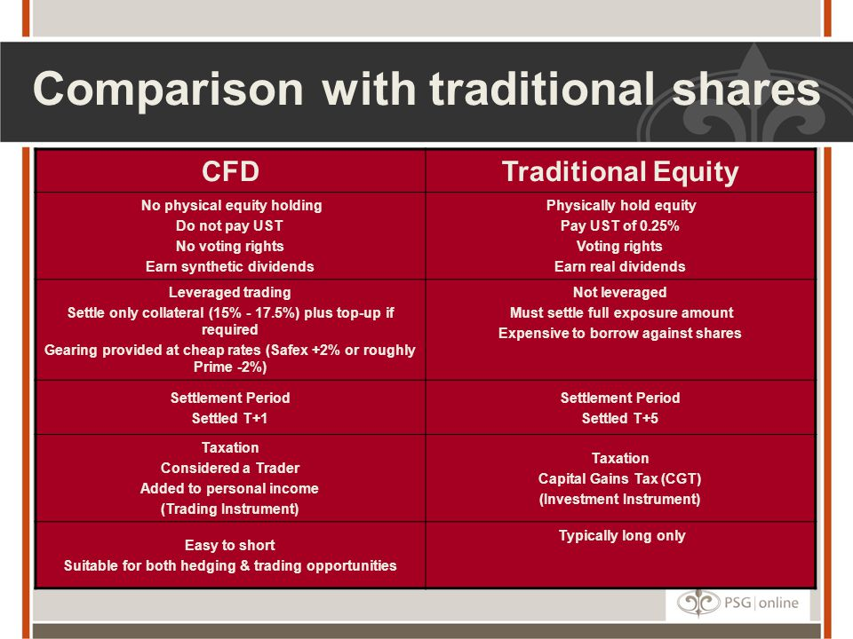 Comparison with traditional shares