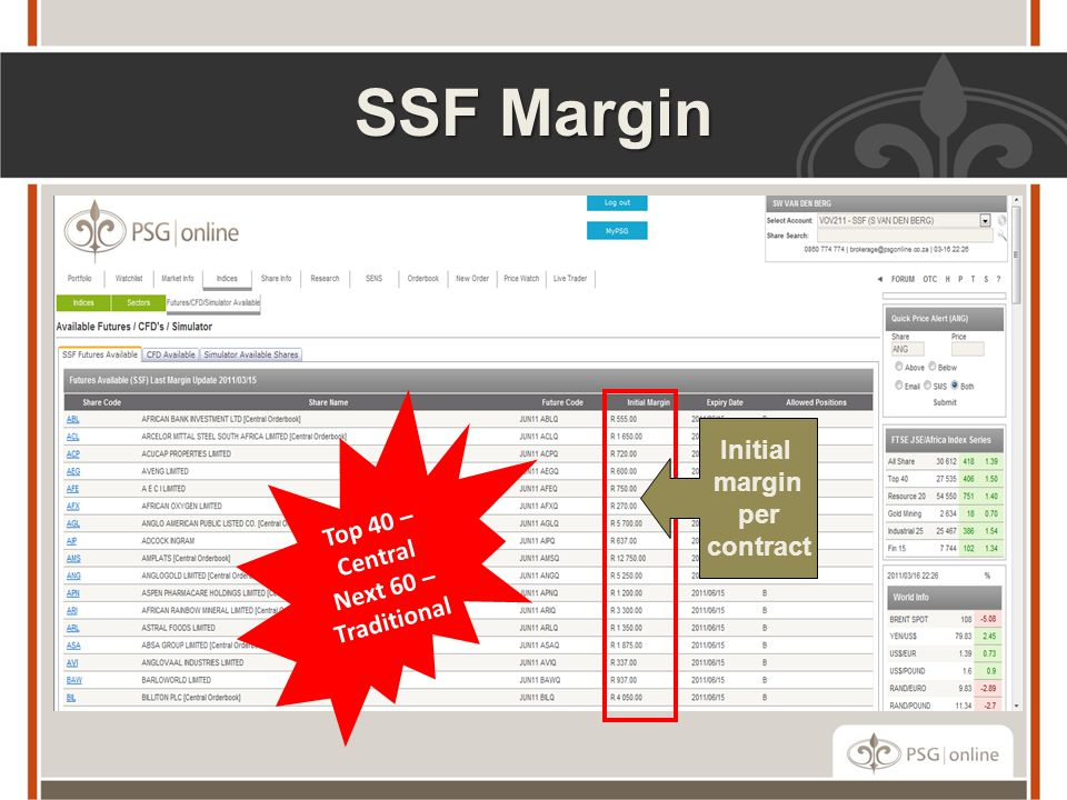 SSF Margin Initial margin Top 40 – Central per contract