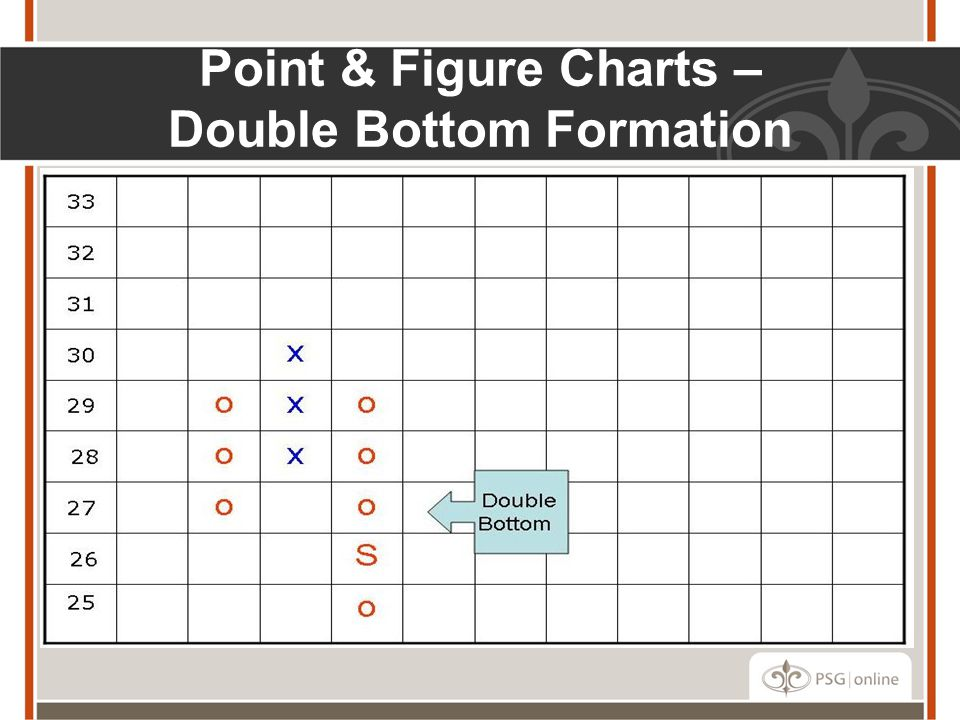 Point & Figure Charts – Double Bottom Formation