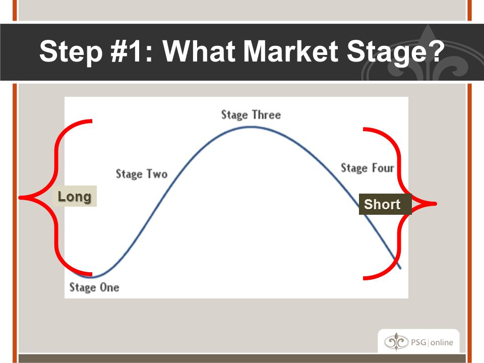 Step #1: What Market Stage