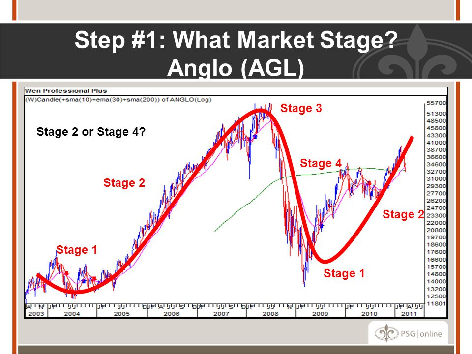 Step #1: What Market Stage Anglo (AGL)