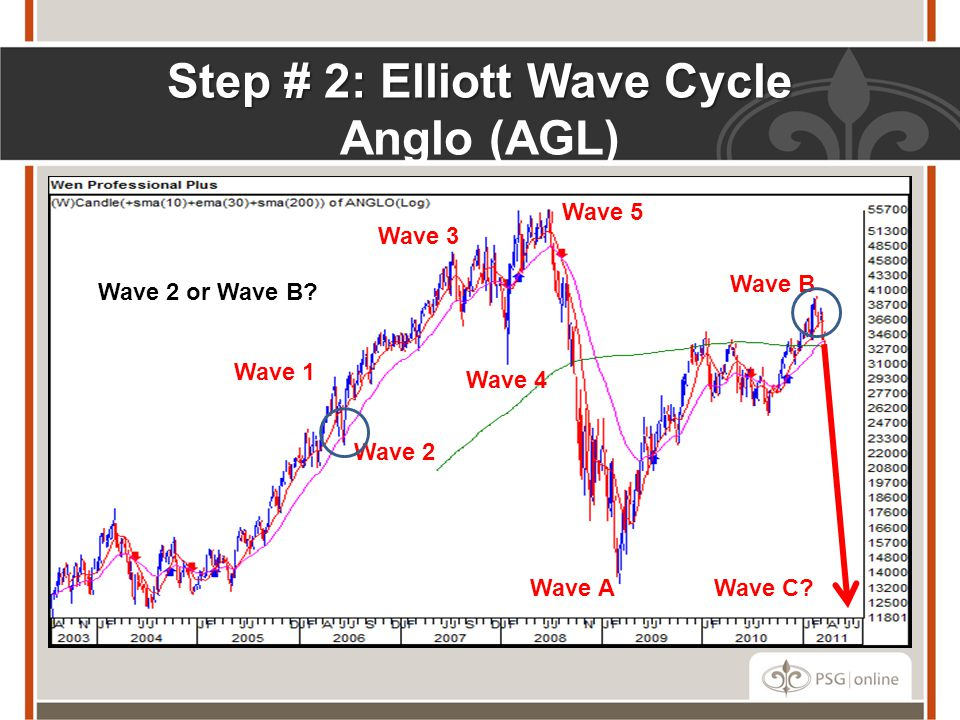 Step # 2: Elliott Wave Cycle Anglo (AGL)