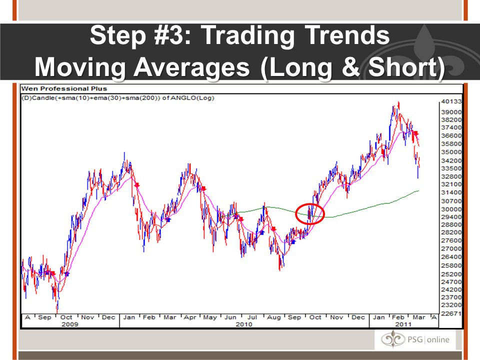 Step #3: Trading Trends Moving Averages (Long & Short)