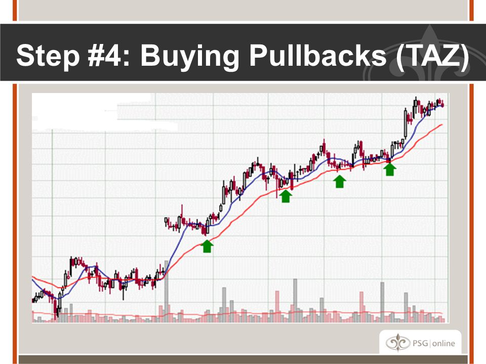 Step #4: Buying Pullbacks (TAZ)