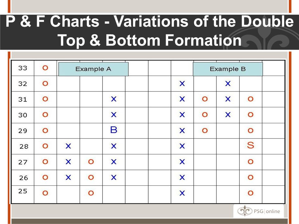 P & F Charts - Variations of the Double Top & Bottom Formation