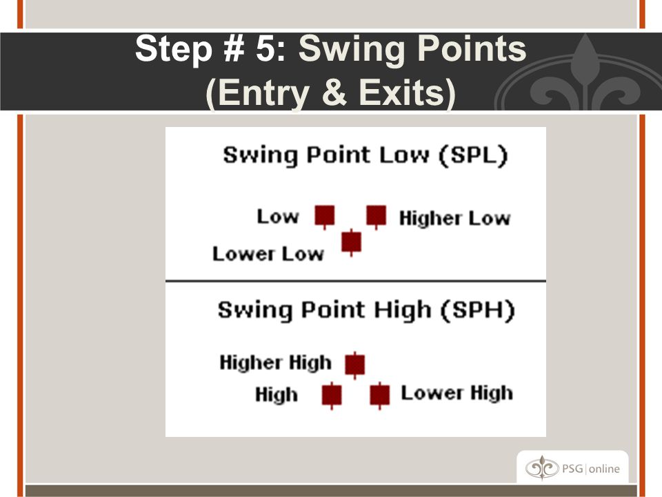 Step # 5: Swing Points (Entry & Exits)