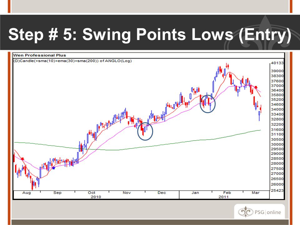 Step # 5: Swing Points Lows (Entry)