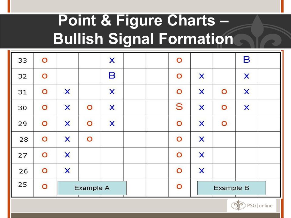 Point & Figure Charts – Bullish Signal Formation